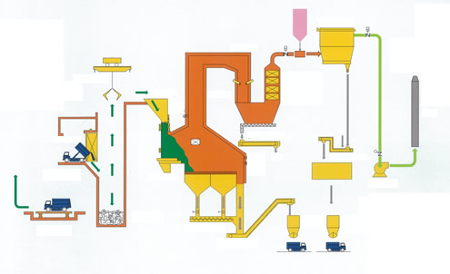 Waste disposal flow diagram